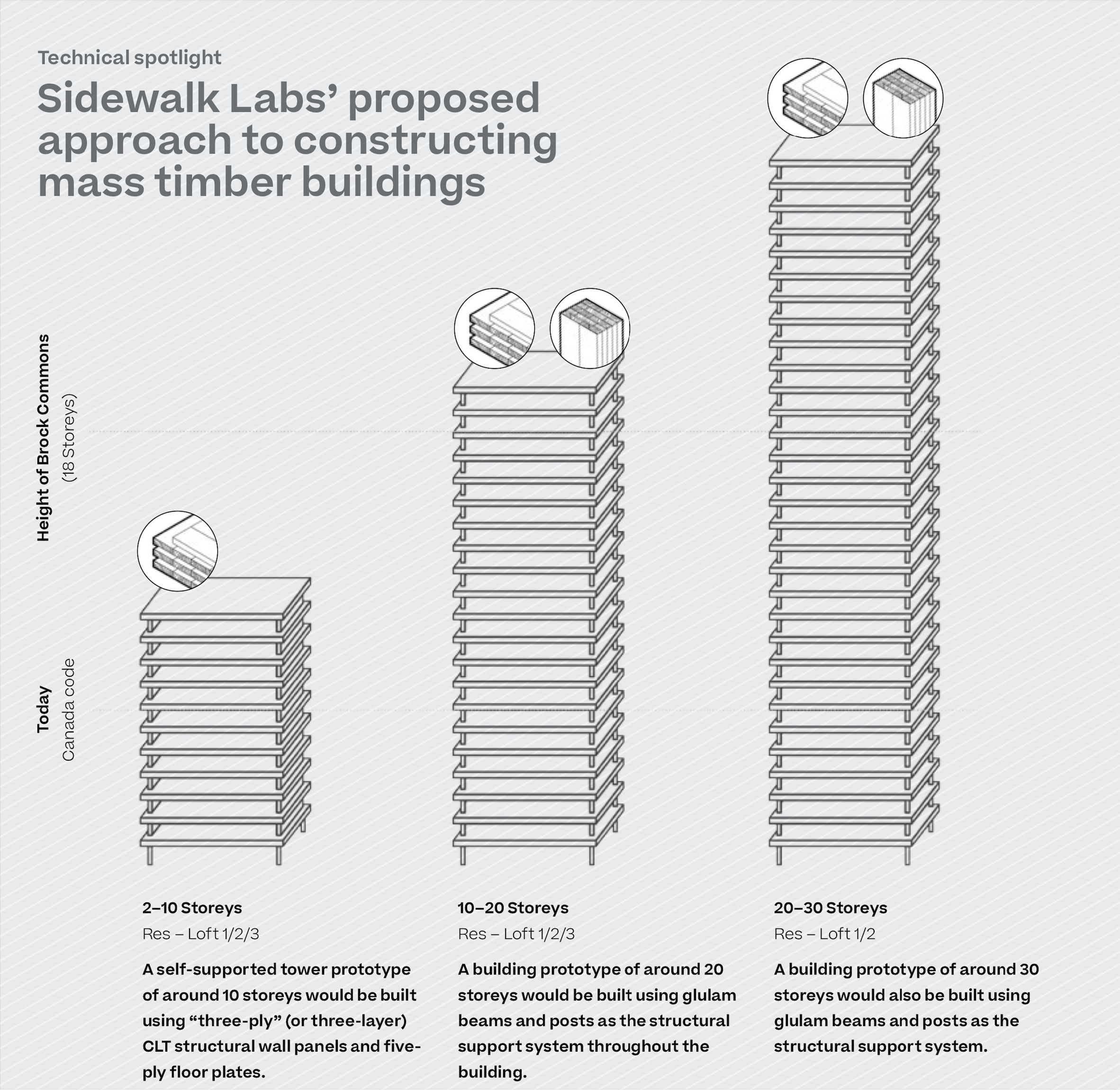 Sidewalk Labs' proposed approach to constructing mass timber buildings