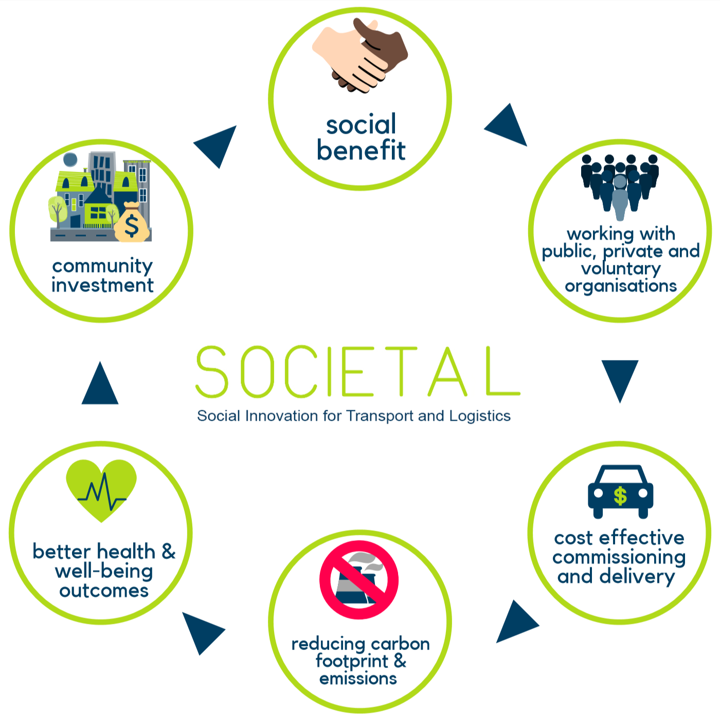 Societal wheel.png