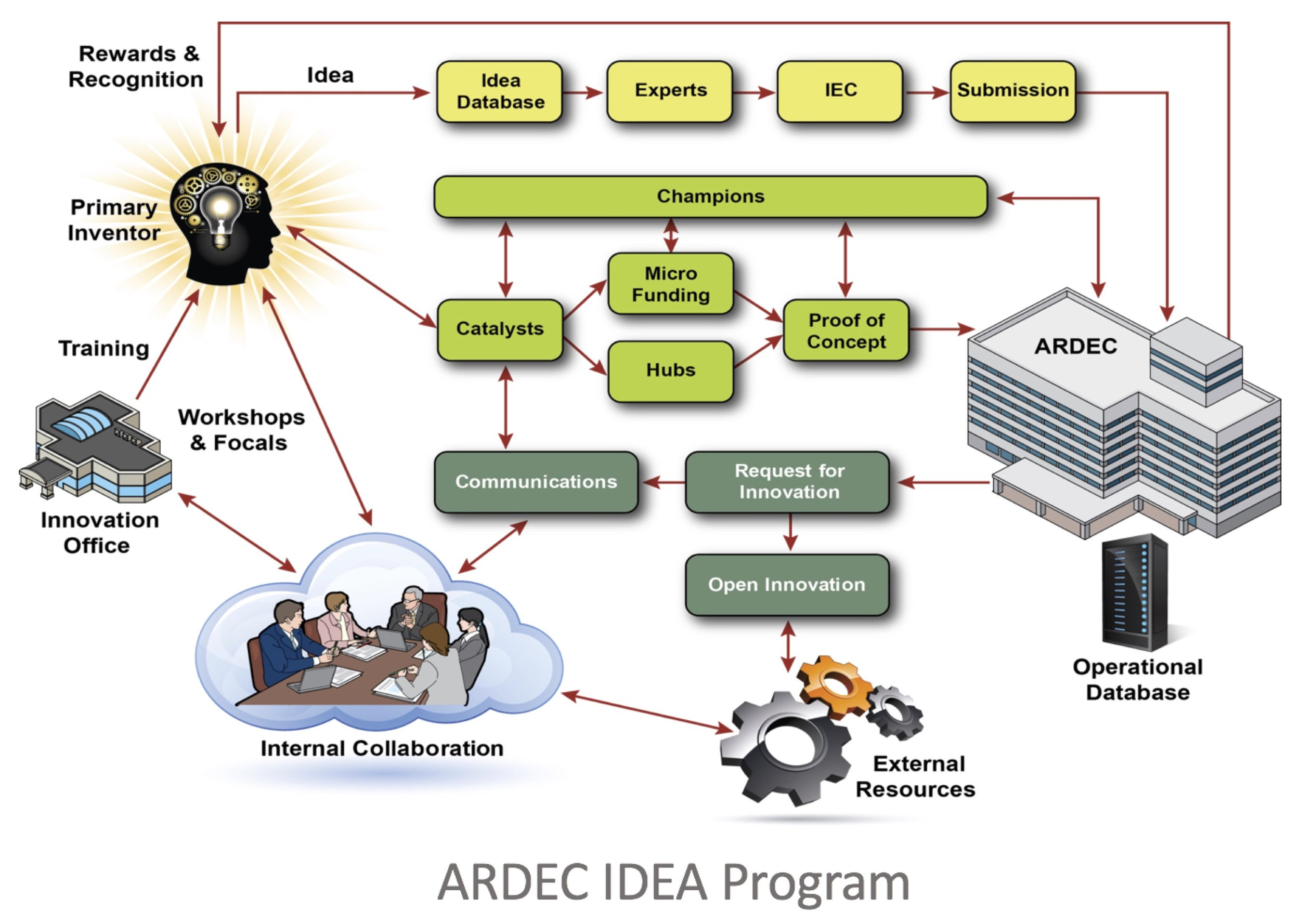 ARDEC - ARDEC is the US Army's largest R&D lab, with over 2800 engineers and scientists working on the nation's world leading armament solutions. We were asked to help it transform from a conservative research facility into an innovation powerhouse.