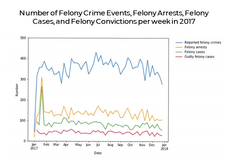 (Source: Correspondence from the Mayor - Report on Felony Crime in the District of Columbia for 2017)