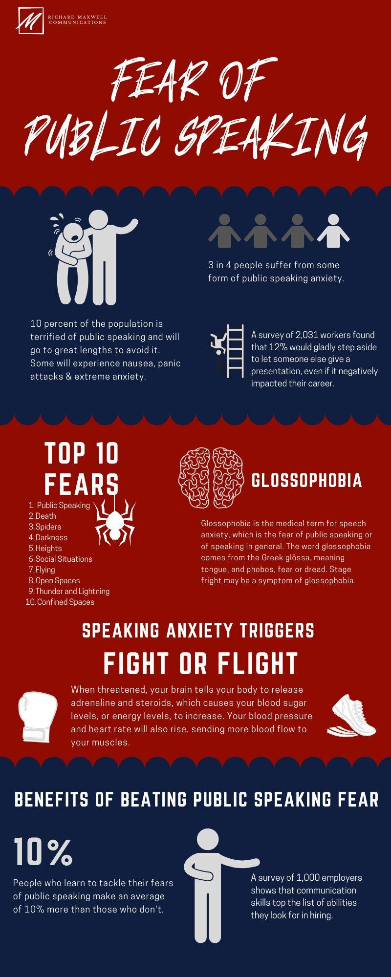 Strach z mluvení na veřejnosti. Tipy na překonání strachu z mluvení na veřejnosti, Top 10 strachů. Strach, Veřejnost, Mluvení