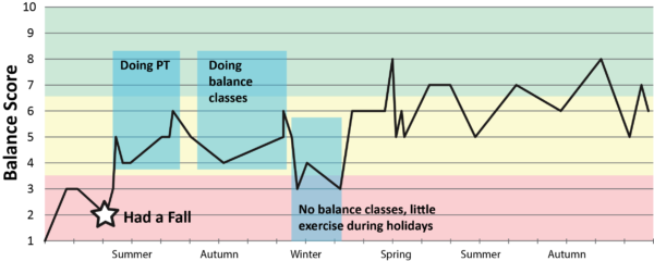 how measuring balance can prevent a fall