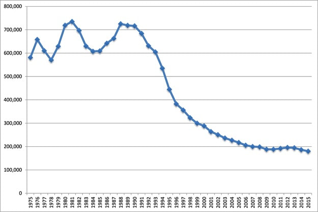 Serious crime complaints in New York City, 1975-2015. According to the Federal Bureau of Investigation these crimes include murder, nonnegligent manslaughter, rape, robbery, aggravated assault, burglary, larceny–theft, motor vehicle theft, and arson. Source: FBI Uniform Crime Reporting, 1975-2015.