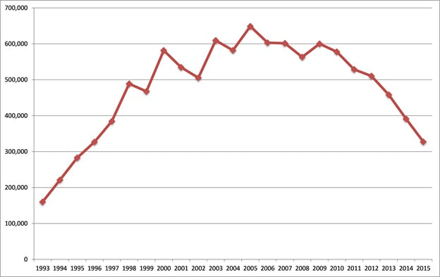 Number of summonses in New York City, 1993-2015. Source: Division of State Criminal Services, State of New York.