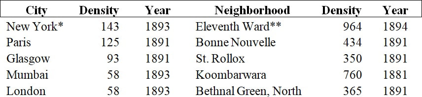 Population density (per acre) of selected cities and neighborhoods in the late-19th century. Note neighborhood names come directly from the source. Report of the Tenement House Committee (1895). *Manhattan only. **Sanitation District A, within the 11th Ward.