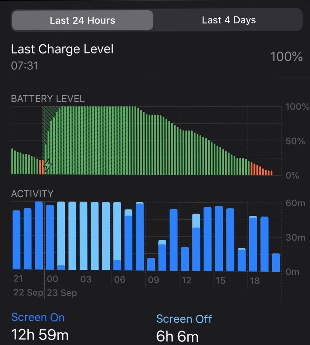Off charge 7:31am with 100% battery. Depleted 9pm with 0%.