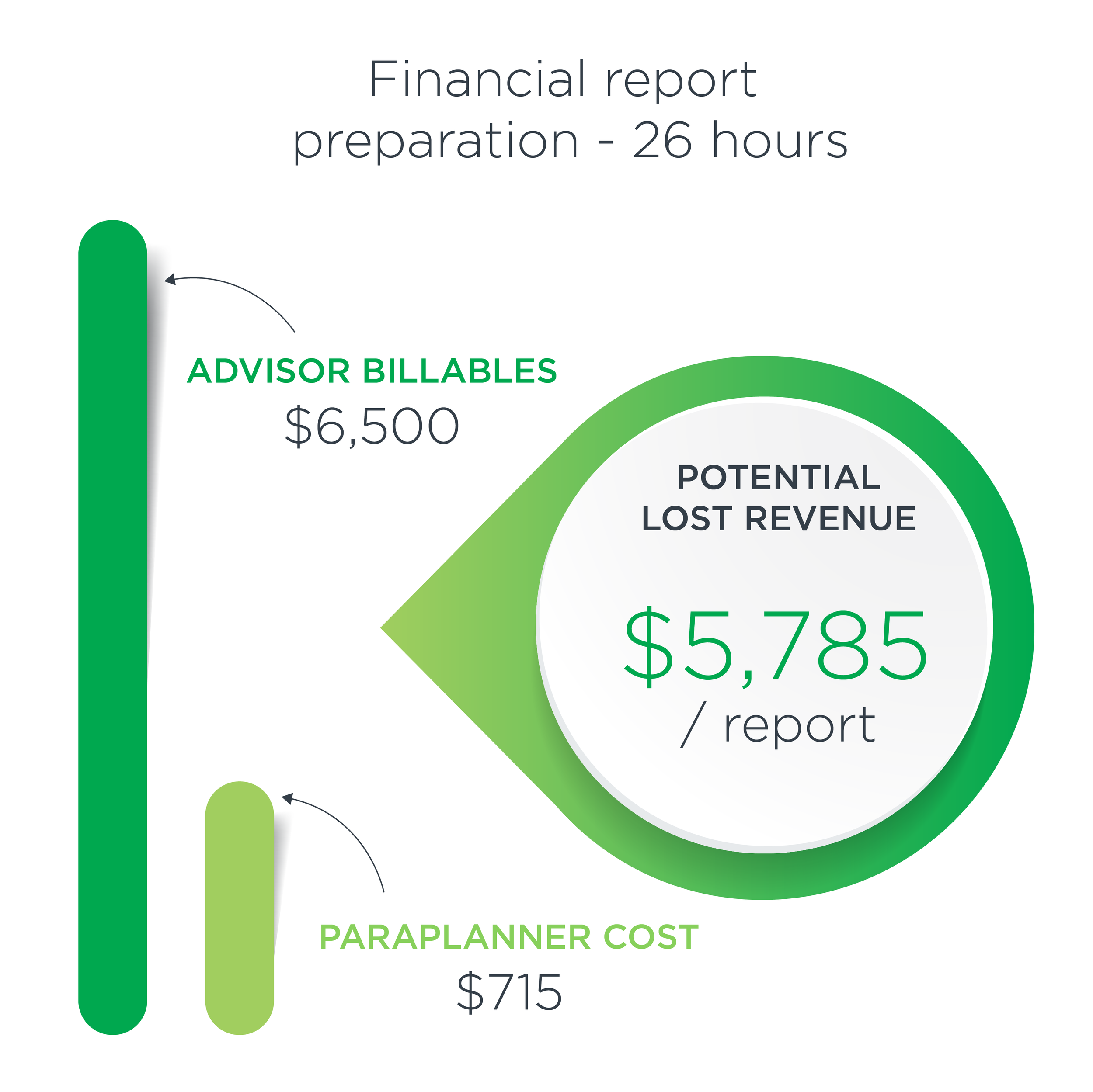 26 -hour-financial-report-cost.png