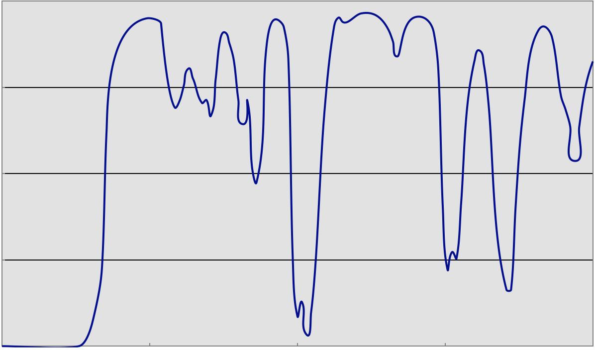 Light transmission graph for Hoya Starscape filter