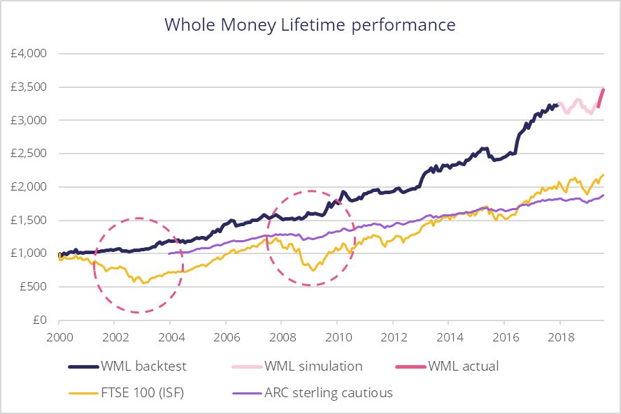 Source: Morningstar, Whole Money and Alpha Beta Partners as of the 31st July 2019. Performance shown is a combination of backtest, simulation ( justETF ) and actual data. Past performance is not necessarily a guide to future performance.