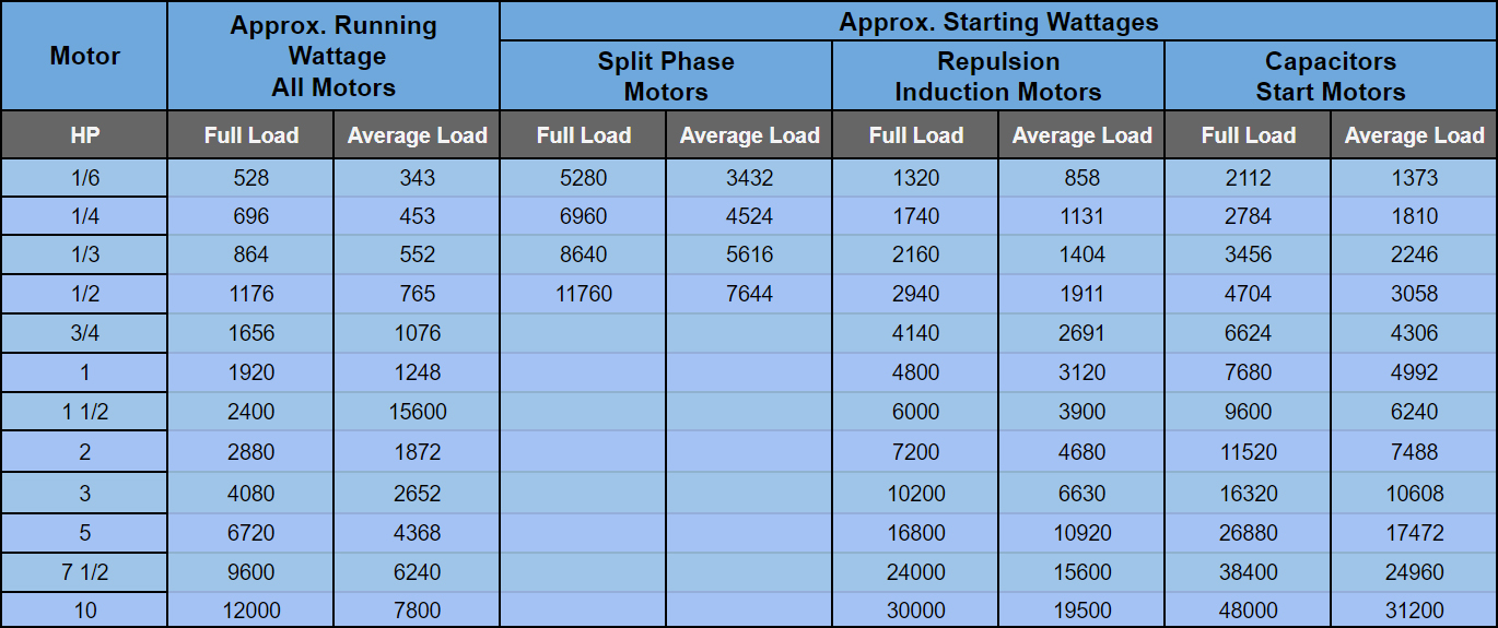 Total all Requirements, and add approximately 25% for overlooked items and miscalculations. Select an alternator that is equal to or greater than the rated output requirement of you load. Never pick an alternator smaller then your load requirement, as damage can be done to the alternator by continuously overloading it.