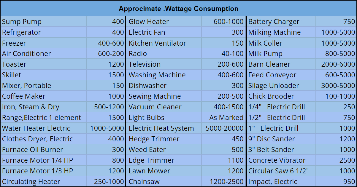 Approximate Wattage Consumption of running appliances
