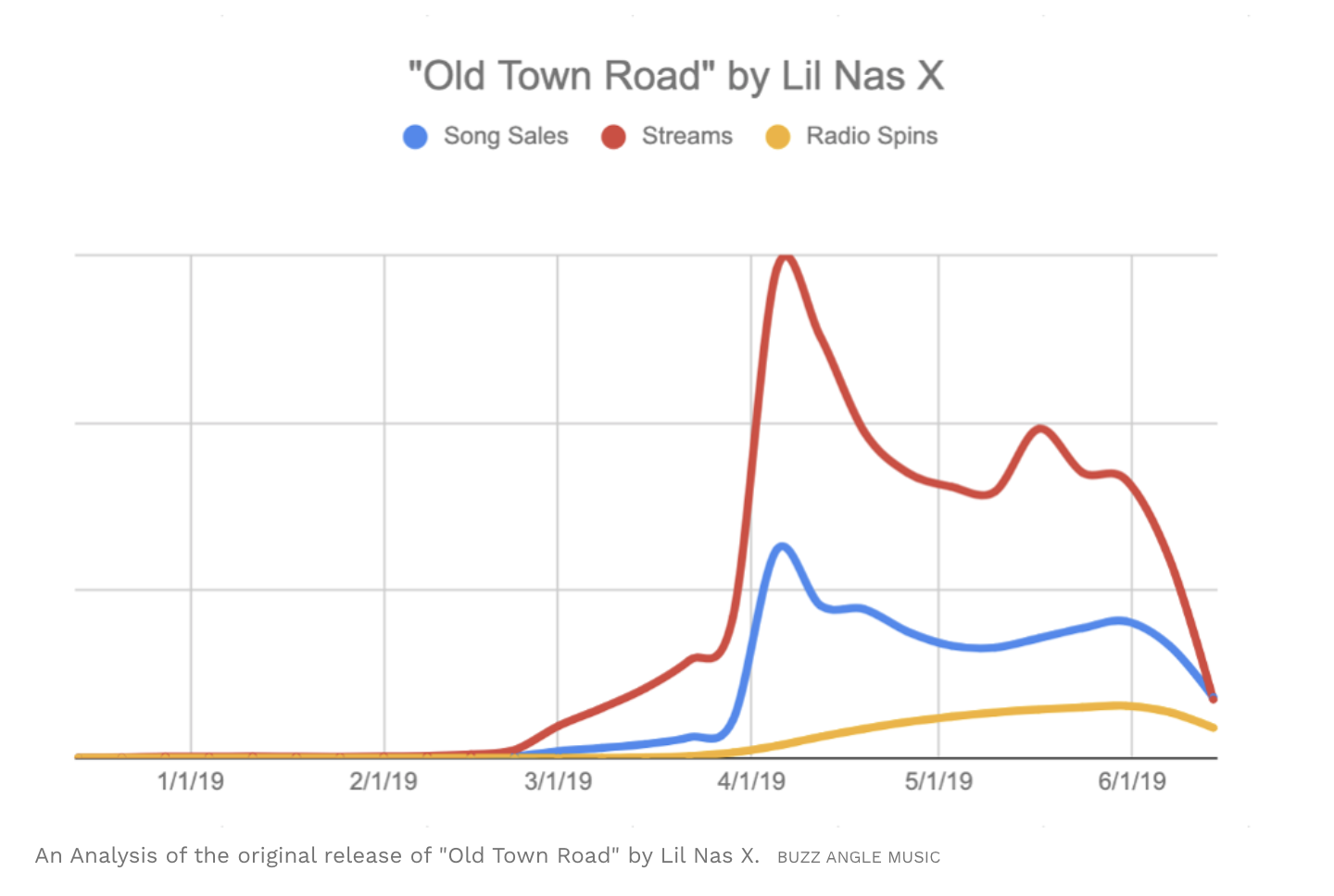 old-town-road-chart.png