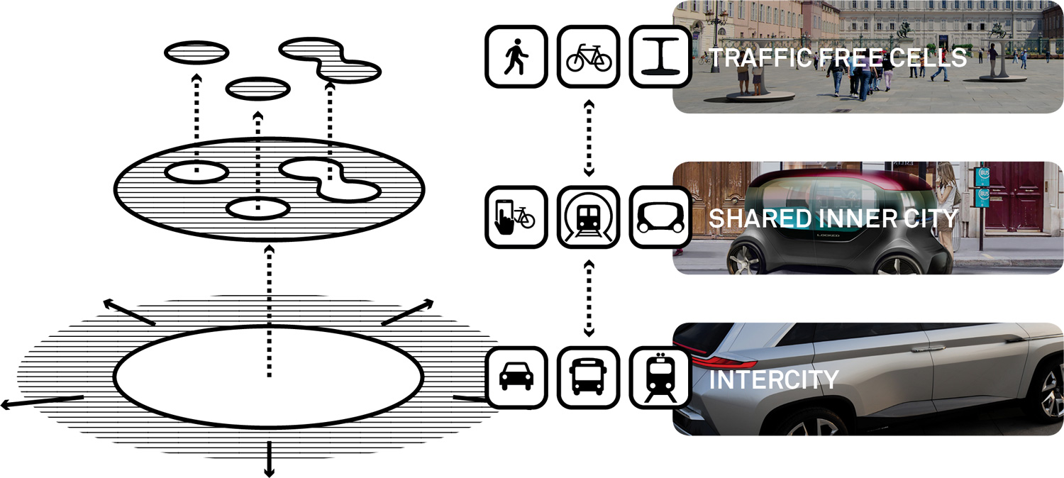 Envision a city with 3 conceptual areas: Intercity, Shared inner city, and Traffic-free cells