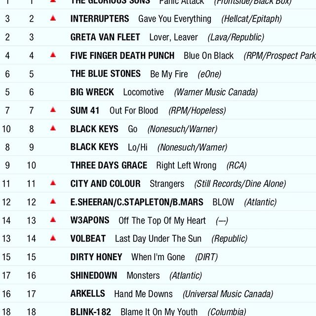 This little tune I wrote with @w3aponsmusic and @thetrews is still Rockin up the charts! #13 on Billboard in Canada right now!  Thx to Canadian radio! #offthetopofmyheart Let's go #top10  #rocknroll #billboard #w3apons