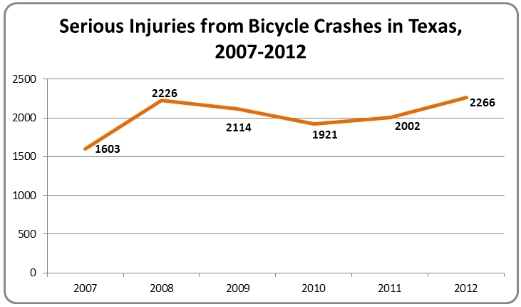 Serious Injuries from Bicycle Crashes in Texas