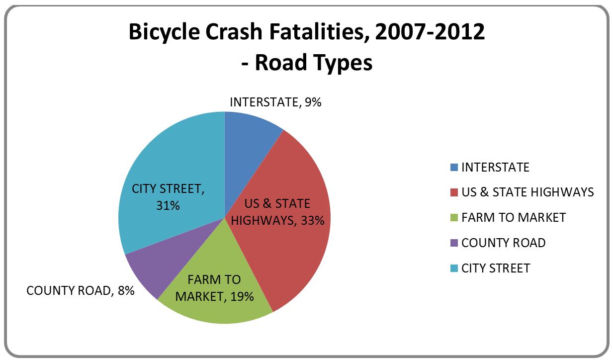 Bicycle Crash Fatalities - Road Type