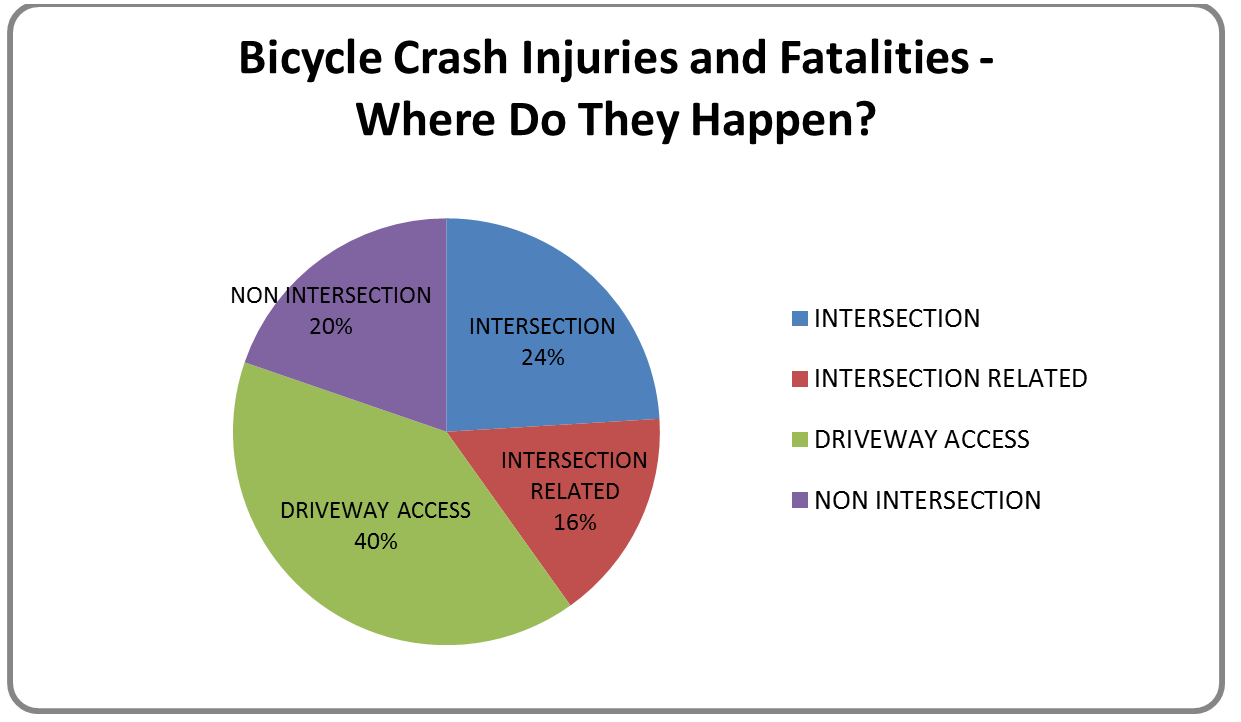 Bicycle Crash Injuries and Fatalities - Where Do They Happen