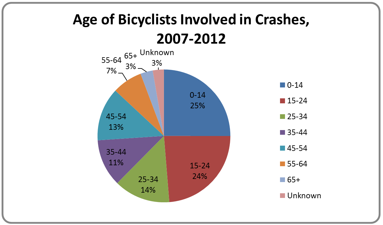 Age of Bicyclists Involved in Crashes
