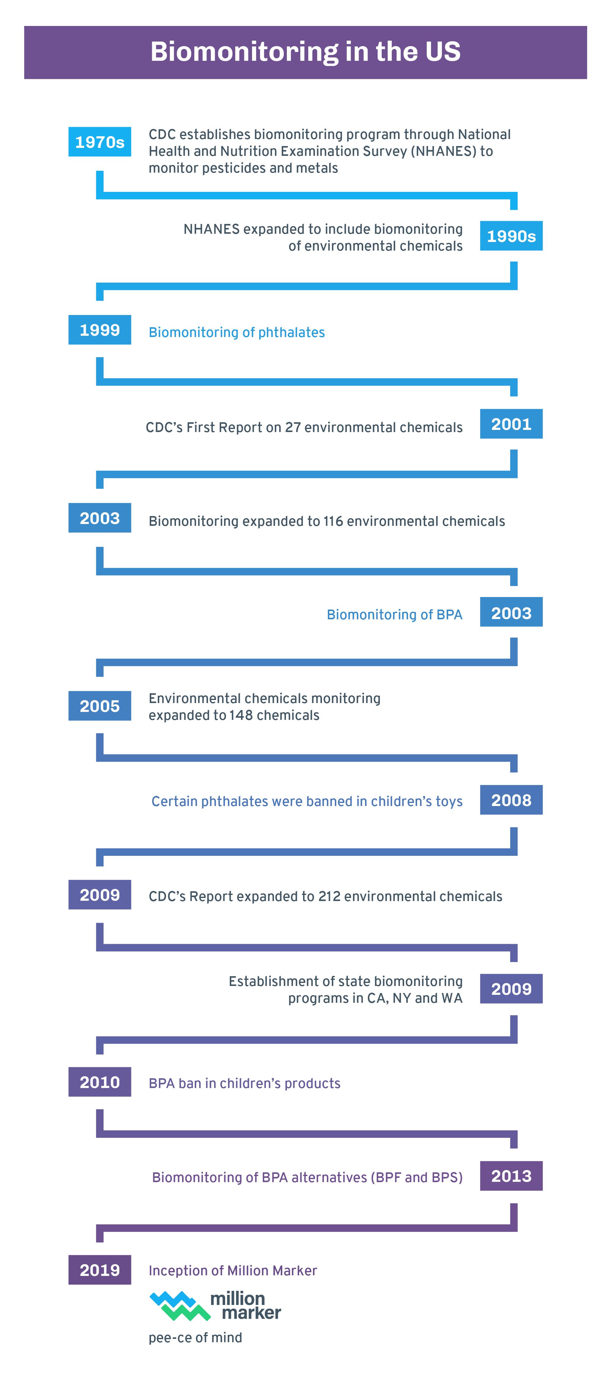 biomonitoring-timeline.png