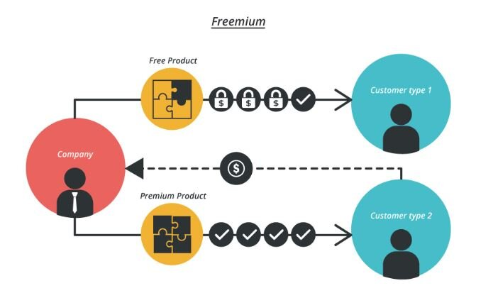 A Solution For Freemium Models