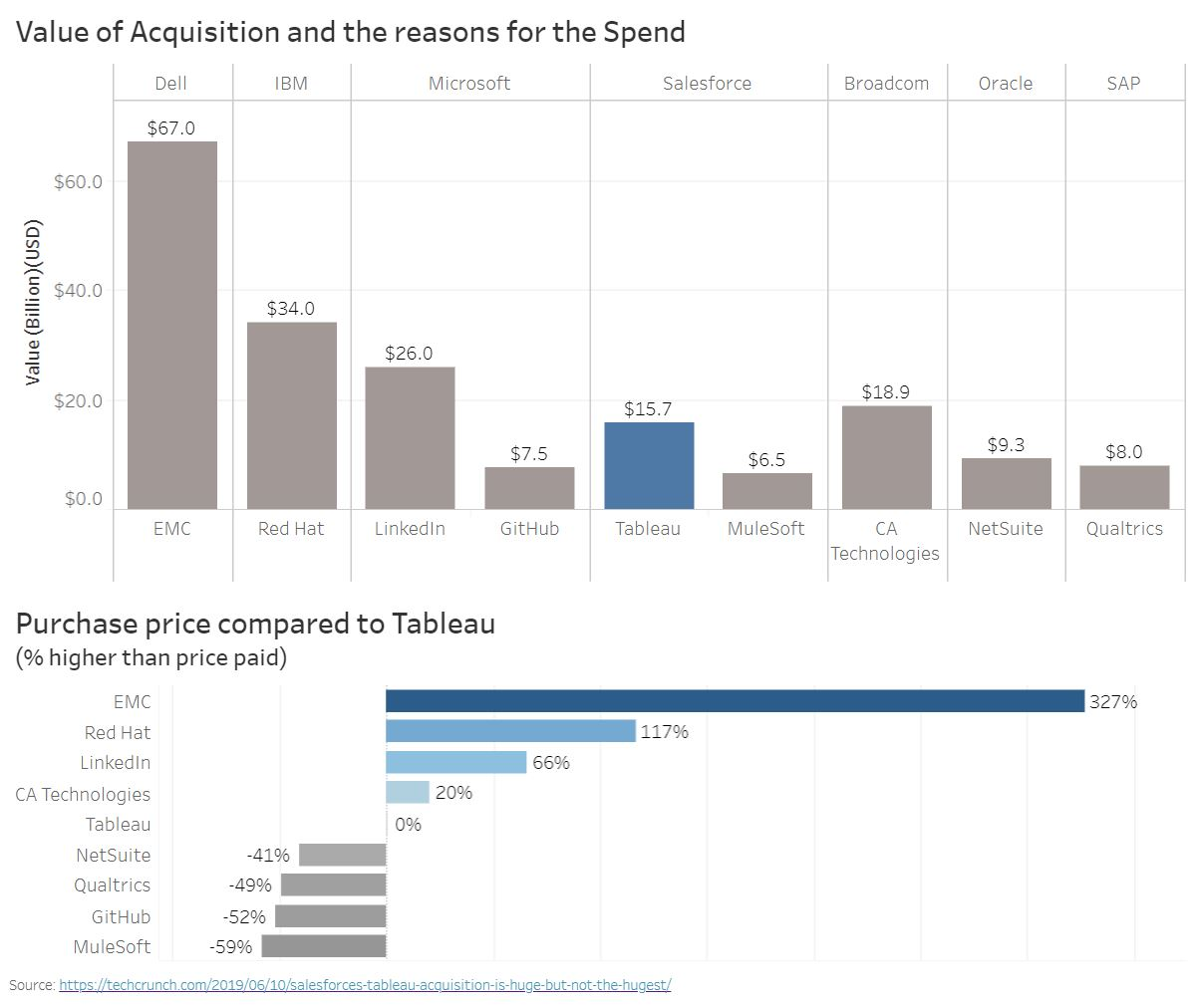 data analytics tableau acquisition tech takeovers whitebox.JPG