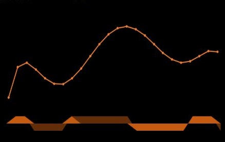 Polynomial X rise & fall.JPG