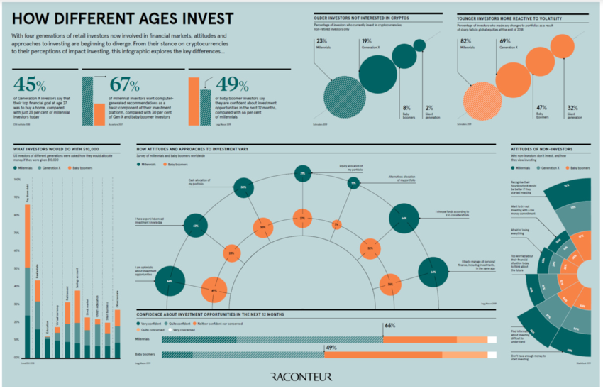 Investments Age Attitudes Millennial