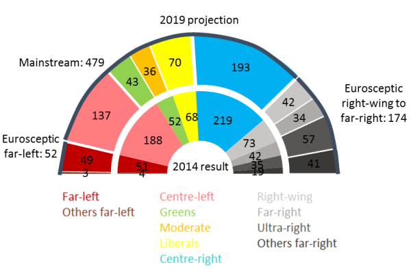 Projection of seats for the next European Parliament, by Berenberg bank and according to polls from europeanelectionsstats.eu