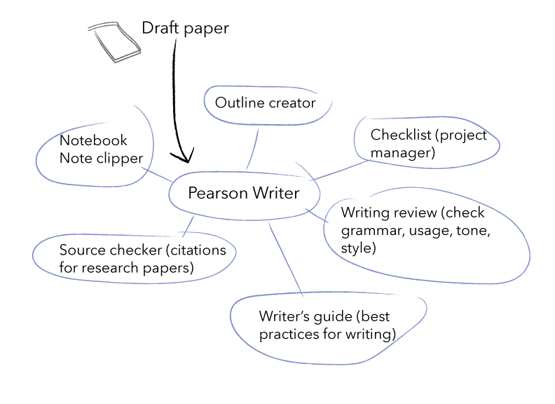 Pearson Writer: high level features
