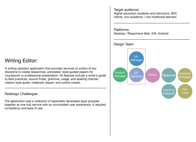 A chart of data for a specific project, including the organization of project team members.
