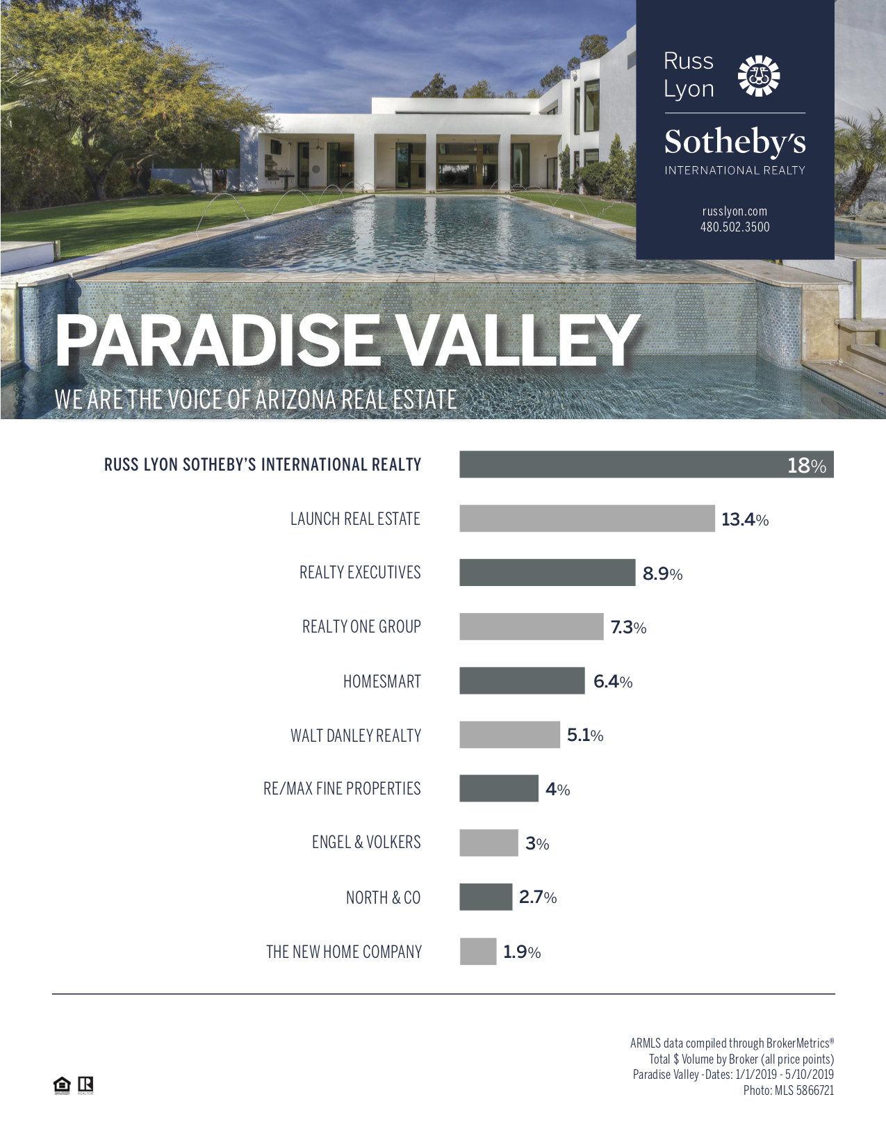Paradise%20Valley%20YTD%202019-2.jpg