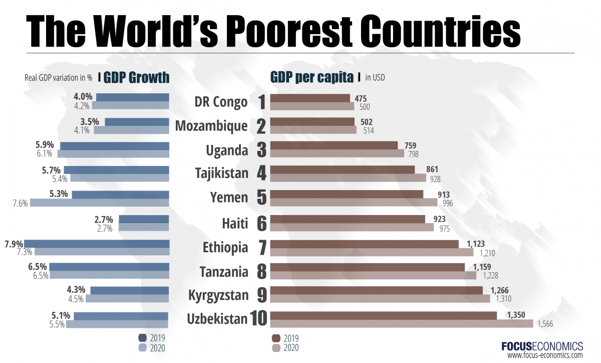 the world's poorest countries.png