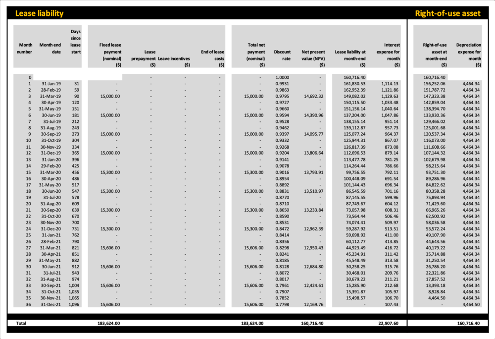 Ifrs 16 Leases Calculator Schedule Ifrs Advisory