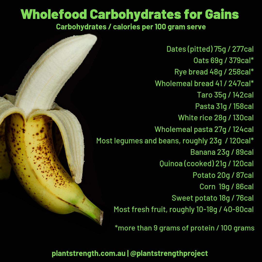 Good Wholefood Carbohydrates Sources Checklist.png