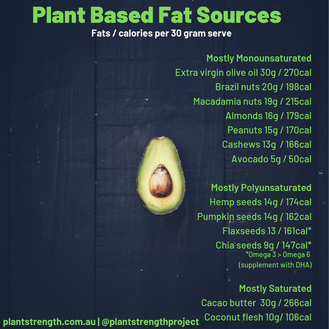 Plant Based Fats for Gains.png