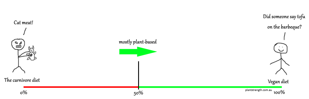 Plant Strength Horizontal Scale.png