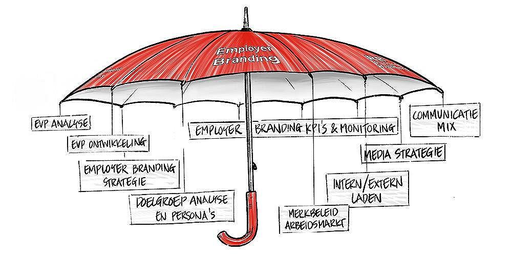 Employer Branding -