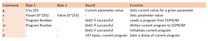 XFM Rs-232 commands