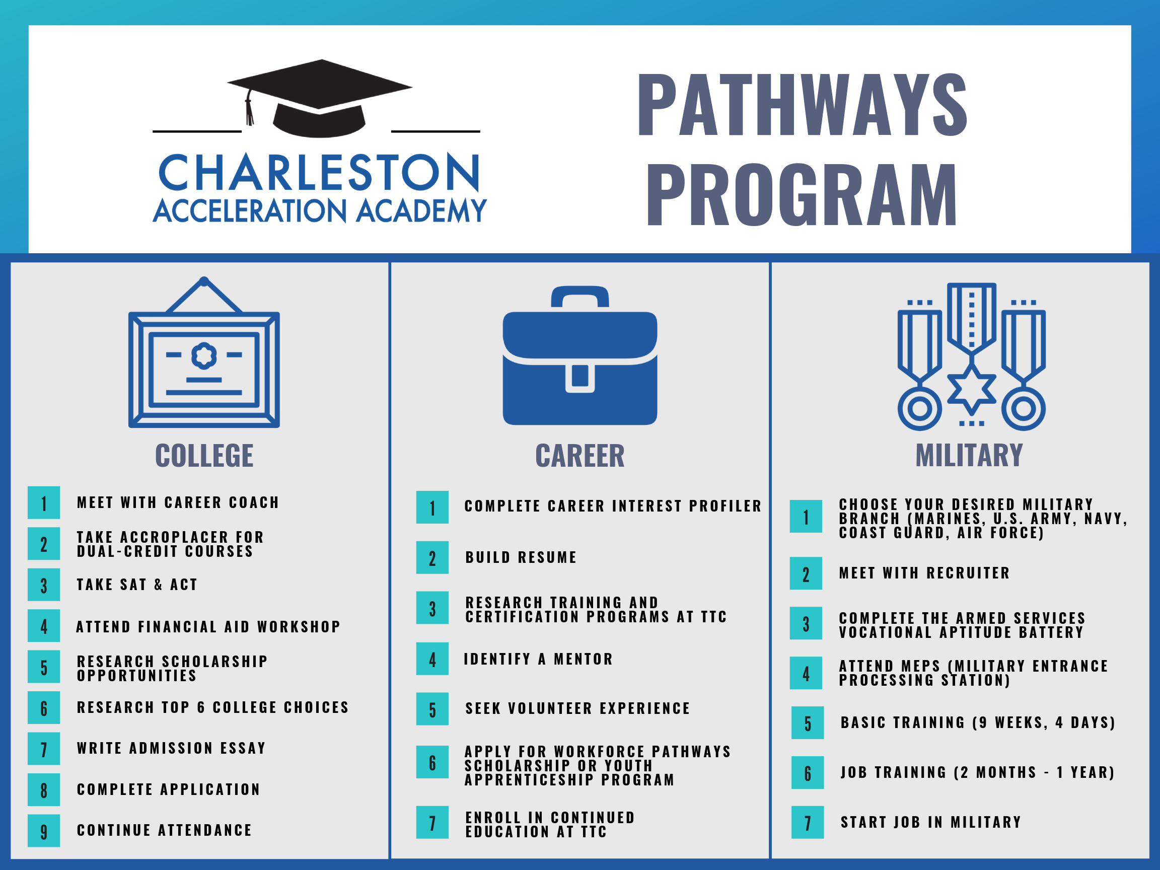 Pathways Program Map 18x24.png