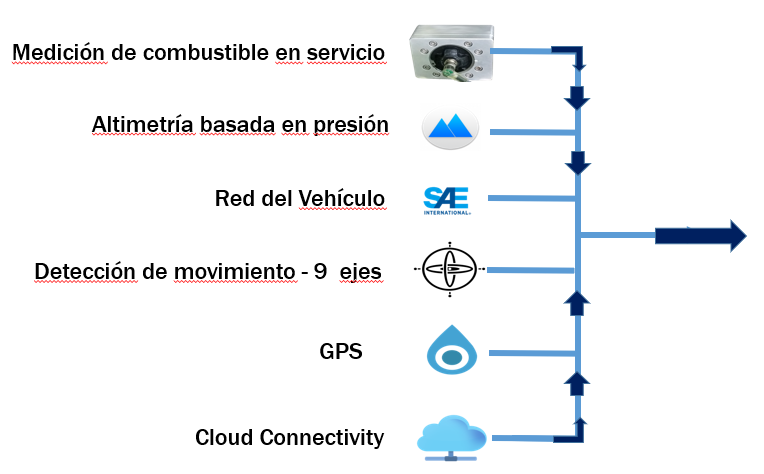 Data flow spanish.PNG