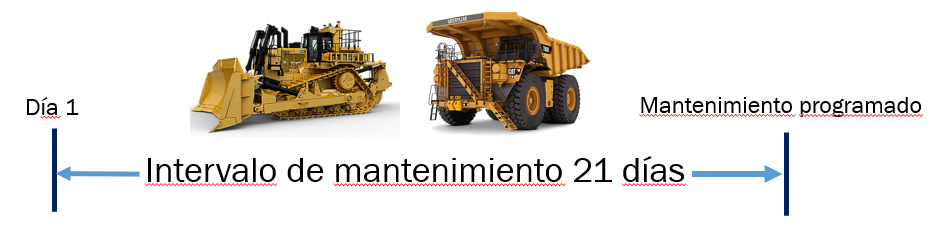 Maintenance interval truck and dozer.PNG