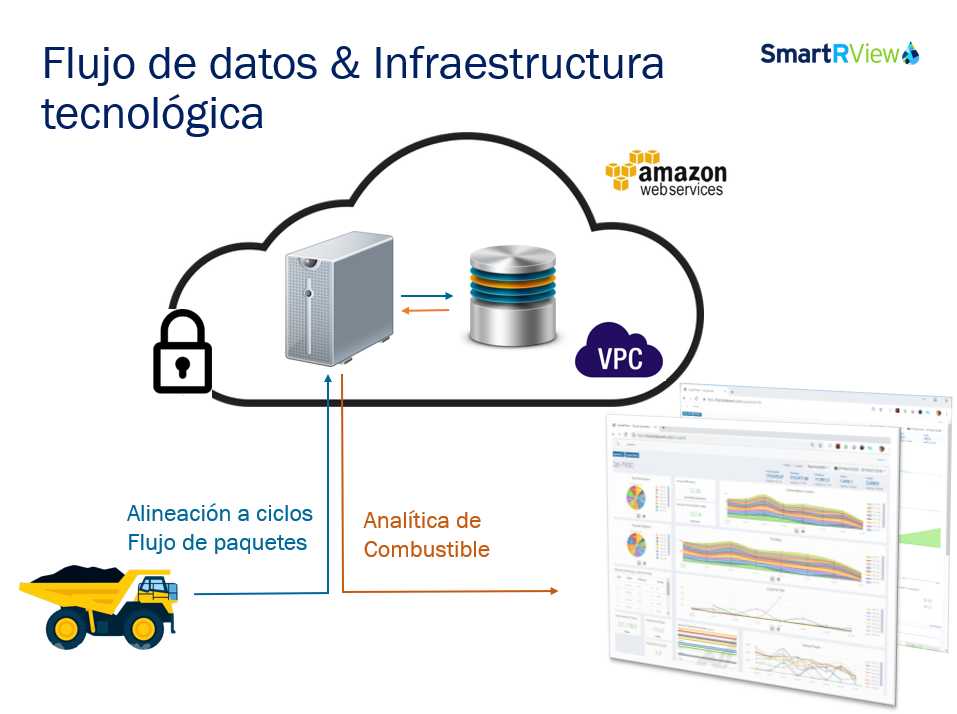 AWS Flow spanish- New SMartRView.PNG