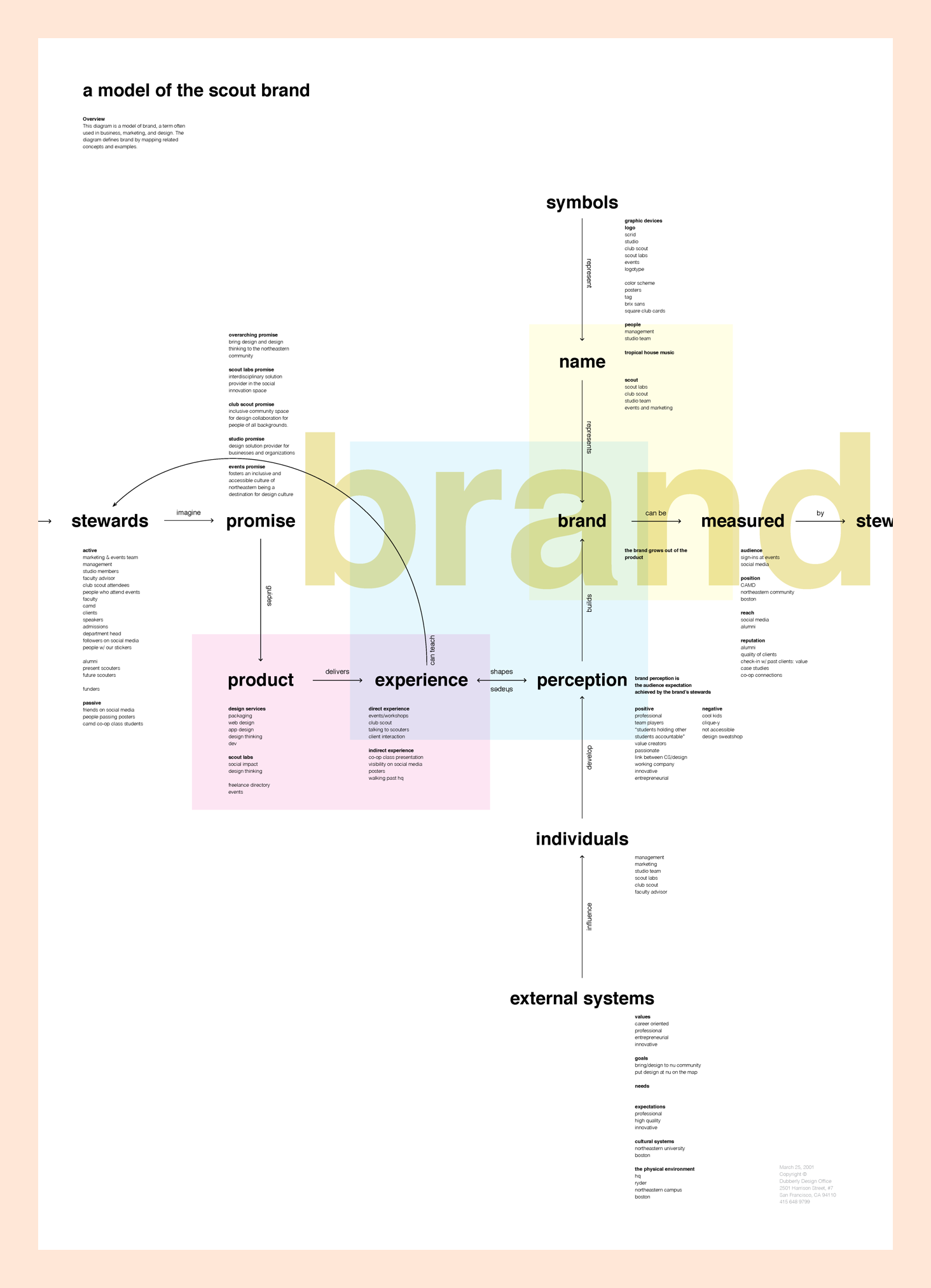 Brand Mapping - To get a better sense of our studio's model, we created a brand map that helped us clarify our brand's promise and mission. As an exercise, we examined all of our past event posters and compared what felt most like our voice and what strayed too far from it.