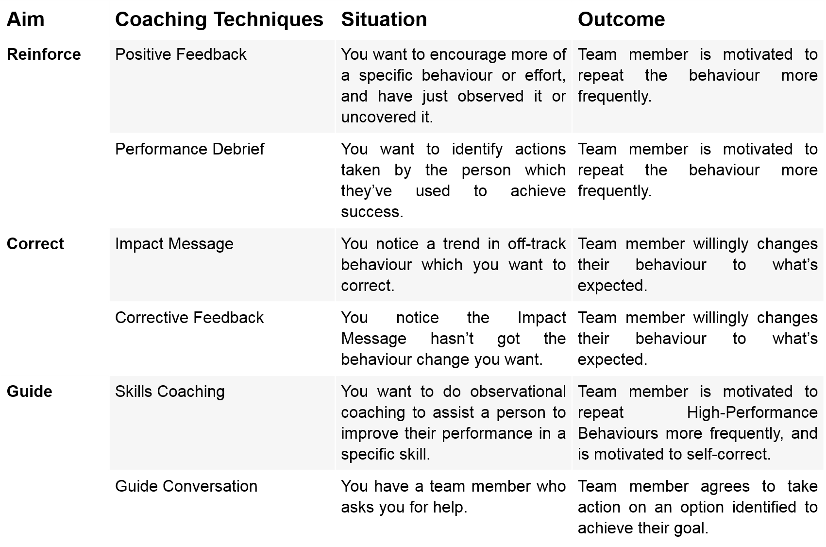 Coaching Techniques - When to use each.png