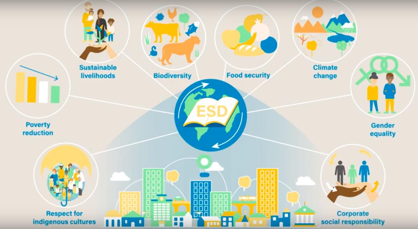 UNESCO's Education For Sustainable Development (ESD)