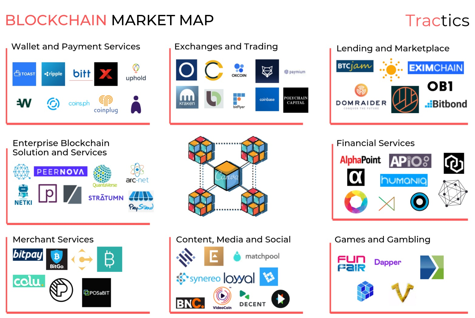 Blockchain Market Map