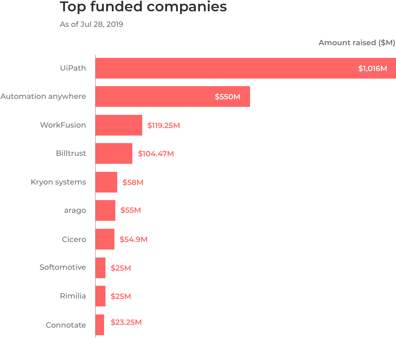 Top Funded RPA Platforms