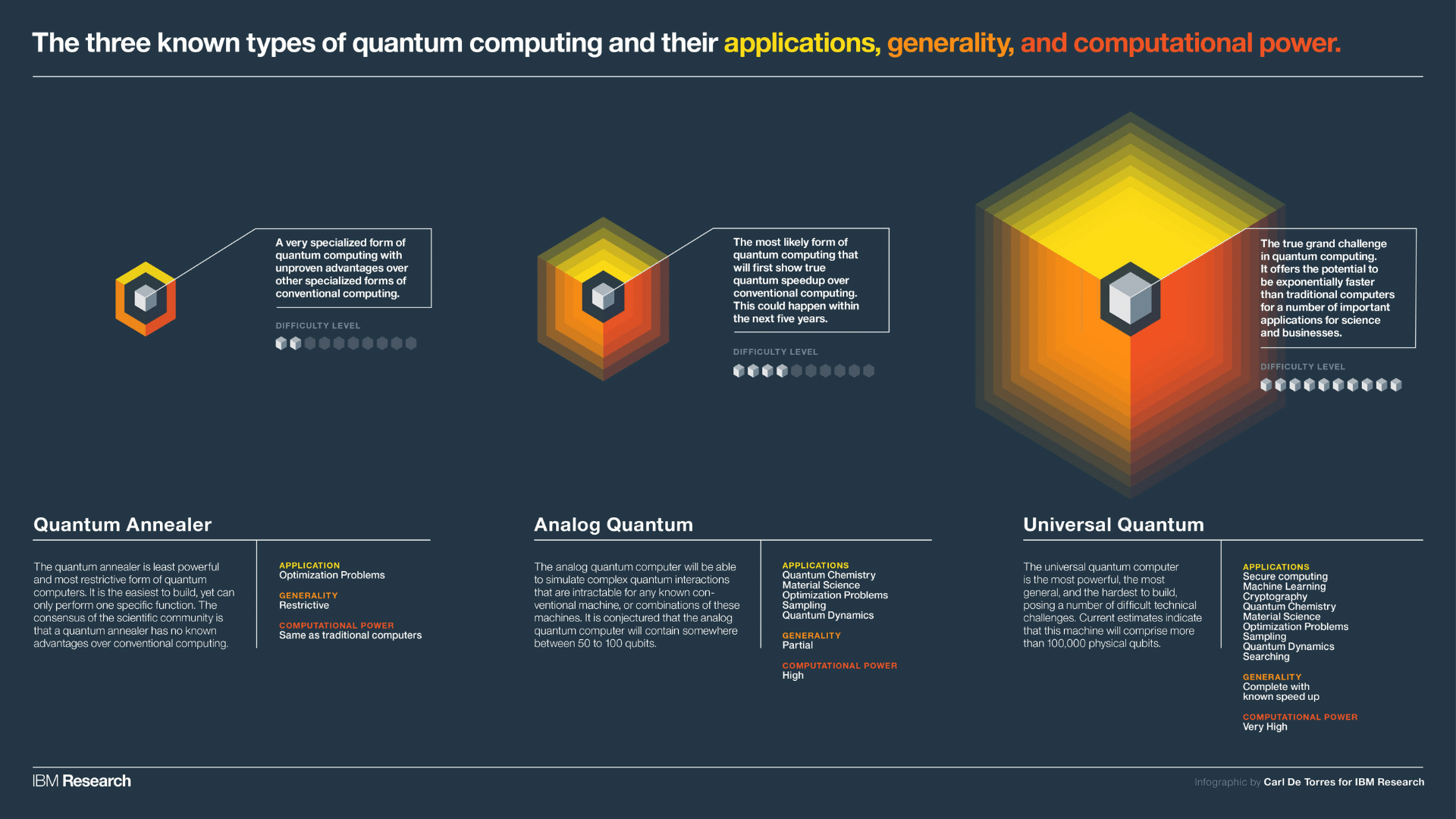 Types of quantum computers based on IBM research