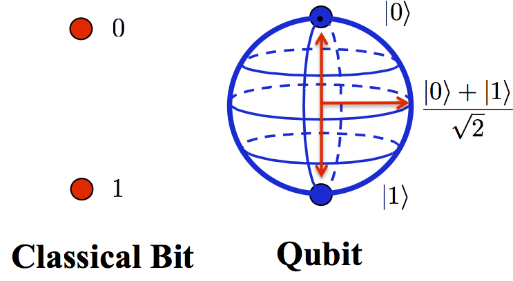Classical Bit Vs Qubit. Strengths and Weaknesses of Quantum Computing. - Scientific Figure on ResearchGate.