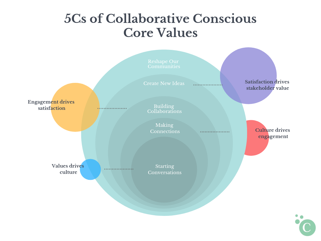 - The 5Cs Objectives/Core Values:1. Starting conversations2. Making connections3. Building collaborations4. Create new ideas5. Reshape our communitiesAside from my business mission, vision, and core values, I want to the